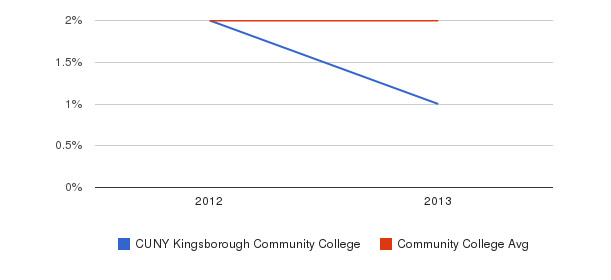 CUNY Kingsborough Community College More&nbsp(2012-2013)