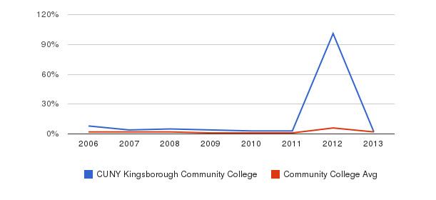 CUNY Kingsborough Community College non_resident&nbsp(2006-2013)