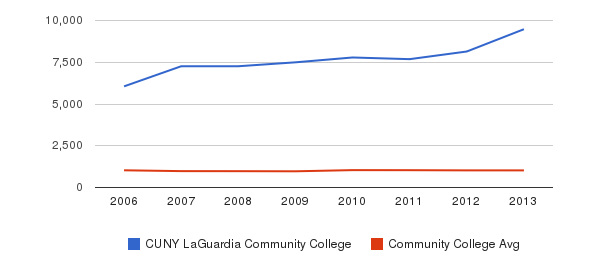 CUNY LaGuardia Community College Part-Time Students&nbsp(2006-2013)