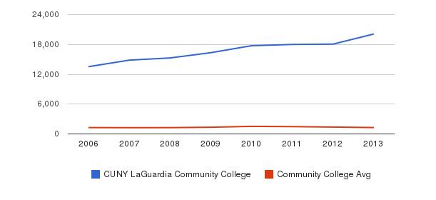CUNY LaGuardia Community College Total Enrollment&nbsp(2006-2013)