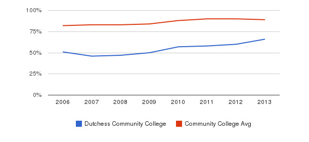Dutchess Community College % Students Receiving Some Financial Aid&nbsp(2006-2013)