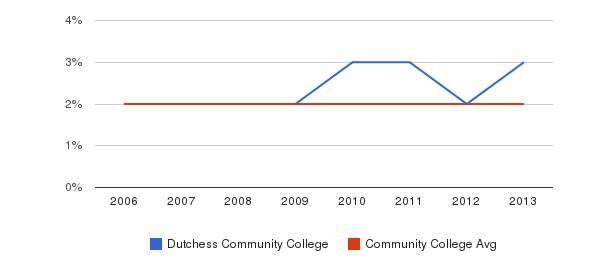 Dutchess Community College Asian&nbsp(2006-2013)