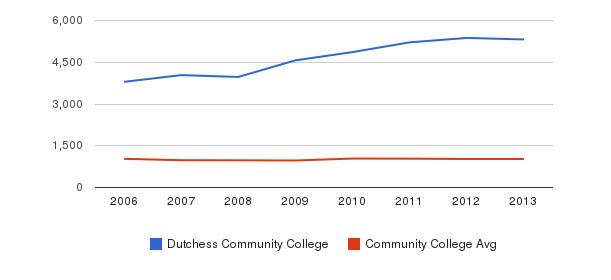 Dutchess Community College Part-Time Students&nbsp(2006-2013)