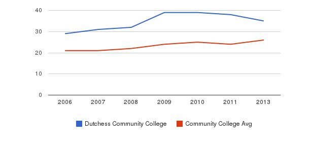 Dutchess Community College student staff&nbsp(2006-2013)
