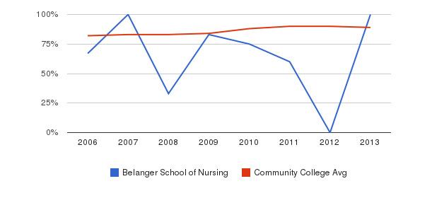 Belanger School of Nursing % Students Receiving Some Financial Aid&nbsp(2006-2013)