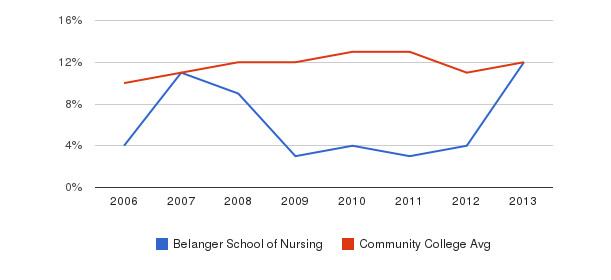 Belanger School of Nursing Black&nbsp(2006-2013)