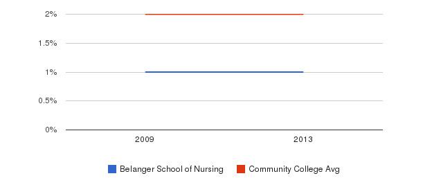 Belanger School of Nursing More&nbsp(2009-2013)