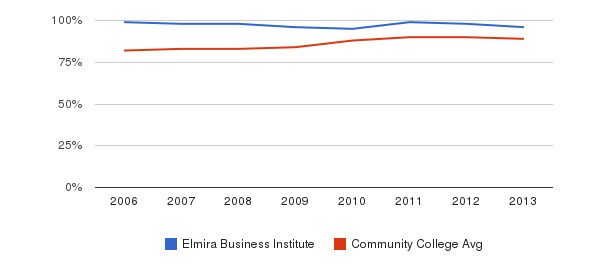 Elmira Business Institute % Students Receiving Some Financial Aid&nbsp(2006-2013)