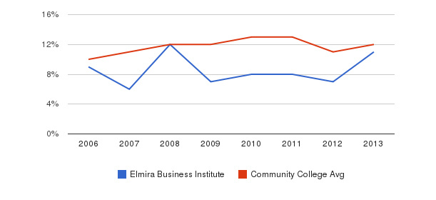 Elmira Business Institute Black&nbsp(2006-2013)