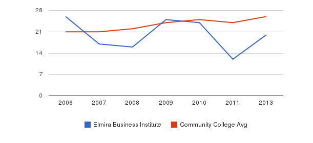 Elmira Business Institute student staff&nbsp(2006-2013)