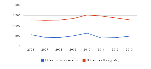 Elmira Business Institute Total Enrollment&nbsp(2006-2013)