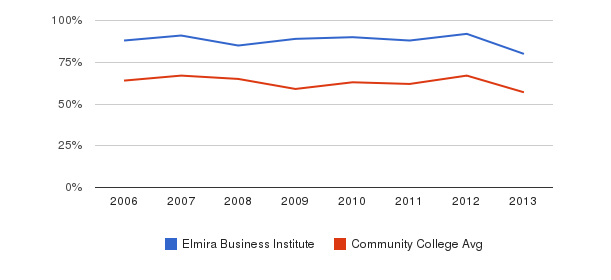 Elmira Business Institute White&nbsp(2006-2013)