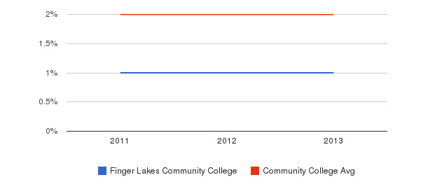 Finger Lakes Community College More&nbsp(2011-2013)