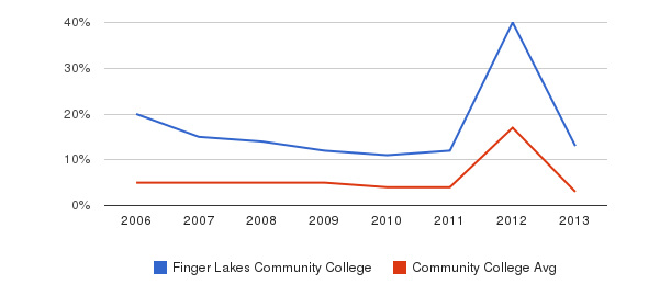 Finger Lakes Community College Unknown&nbsp(2006-2013)