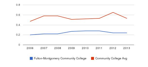 Fulton-Montgomery Community College Diversity Score&nbsp(2006-2013)