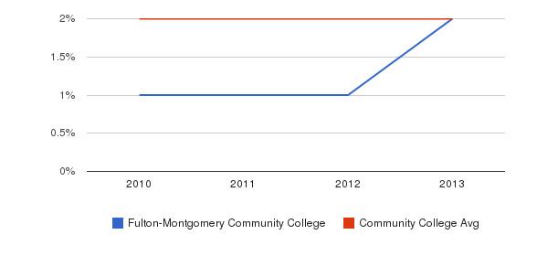 Fulton-Montgomery Community College More&nbsp(2010-2013)
