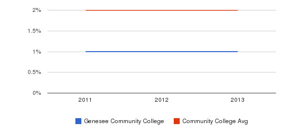Genesee Community College More&nbsp(2011-2013)