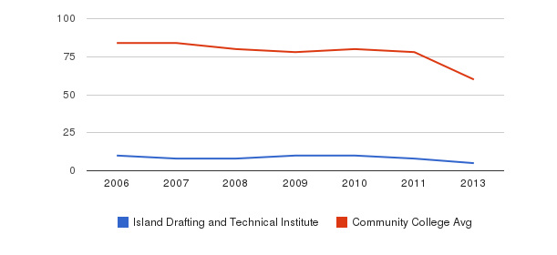 Island Drafting and Technical Institute Total Faculty&nbsp(2006-2013)