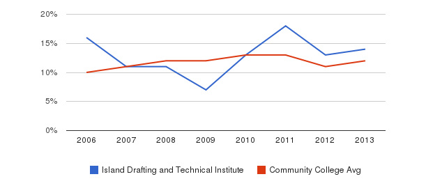 Island Drafting and Technical Institute Black&nbsp(2006-2013)