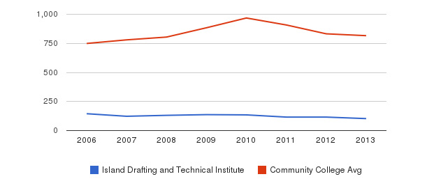 Island Drafting and Technical Institute Full-Time Students&nbsp(2006-2013)