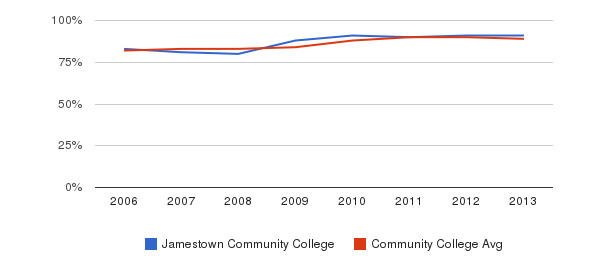 Jamestown Community College % Students Receiving Some Financial Aid&nbsp(2006-2013)