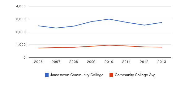 Jamestown Community College Full-Time Students&nbsp(2006-2013)