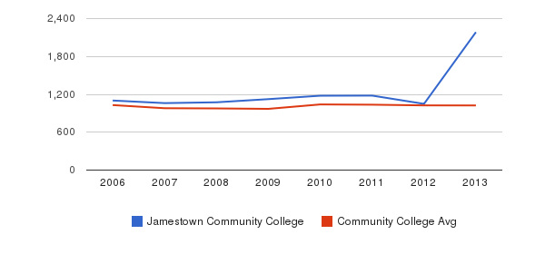 Jamestown Community College Part-Time Students&nbsp(2006-2013)
