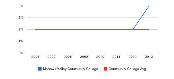 Mohawk Valley Community College Asian&nbsp(2006-2013)