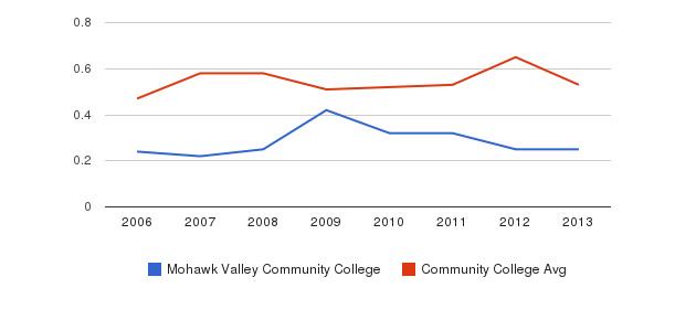 Mohawk Valley Community College Diversity Score&nbsp(2006-2013)