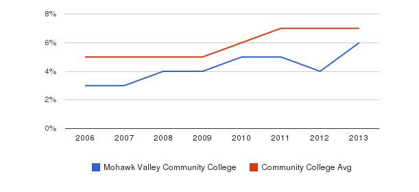 Mohawk Valley Community College Hispanic&nbsp(2006-2013)