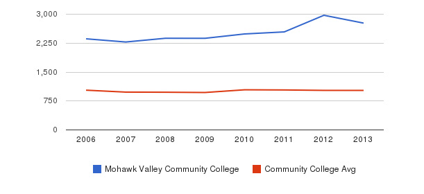 Mohawk Valley Community College Part-Time Students&nbsp(2006-2013)