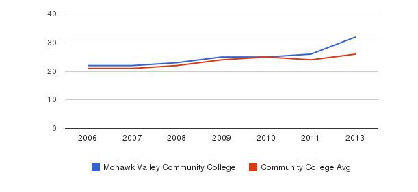 Mohawk Valley Community College student staff&nbsp(2006-2013)
