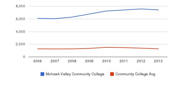 Mohawk Valley Community College Total Enrollment&nbsp(2006-2013)