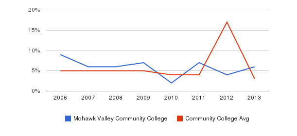 Mohawk Valley Community College Unknown&nbsp(2006-2013)