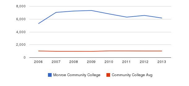 Monroe Community College Part-Time Students&nbsp(2006-2013)