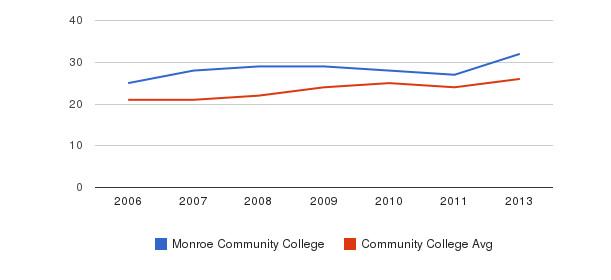 Monroe Community College student staff&nbsp(2006-2013)