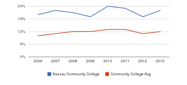 Nassau Community College Black&nbsp(2006-2013)