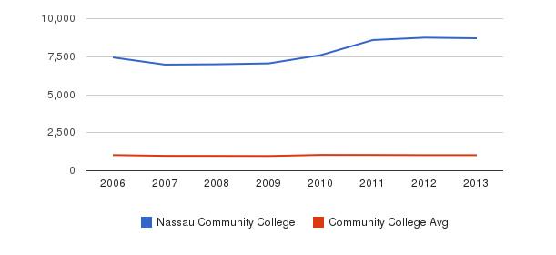 Nassau Community College Part-Time Students&nbsp(2006-2013)