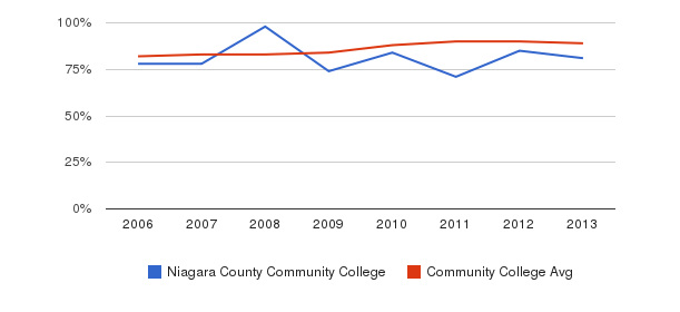 Niagara County Community College % Students Receiving Some Financial Aid&nbsp(2006-2013)