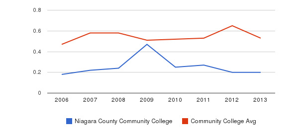 Niagara County Community College Diversity Score&nbsp(2006-2013)