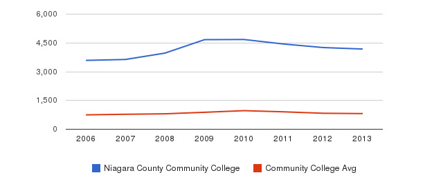 Niagara County Community College Full-Time Students&nbsp(2006-2013)