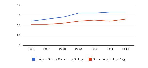Niagara County Community College student staff&nbsp(2006-2013)
