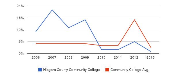 Niagara County Community College Unknown&nbsp(2006-2013)