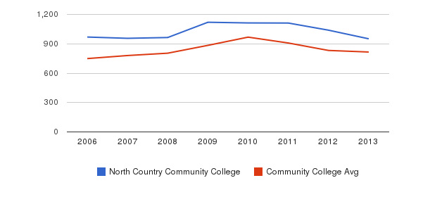 North Country Community College Full-Time Students&nbsp(2006-2013)