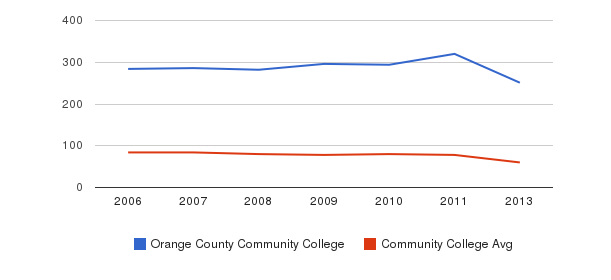 Orange County Community College Total Faculty&nbsp(2006-2013)