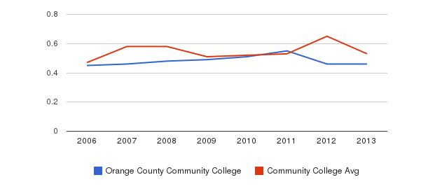 Orange County Community College Diversity Score&nbsp(2006-2013)