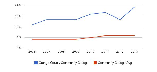 Orange County Community College Hispanic&nbsp(2006-2013)