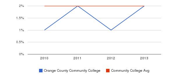 Orange County Community College More&nbsp(2010-2013)
