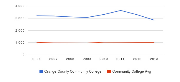 Orange County Community College Part-Time Students&nbsp(2006-2013)