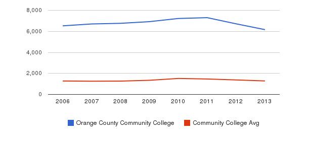 Orange County Community College Total Enrollment&nbsp(2006-2013)